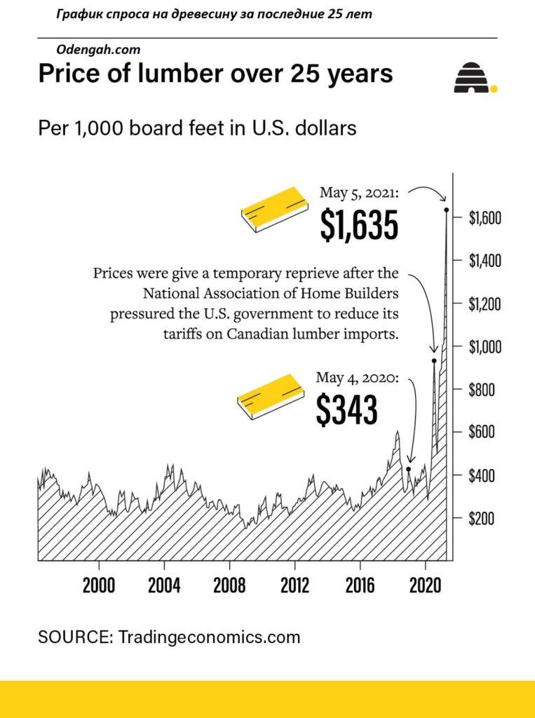 Почему выросли цены на древесину и пиломатериалы в 2021 году